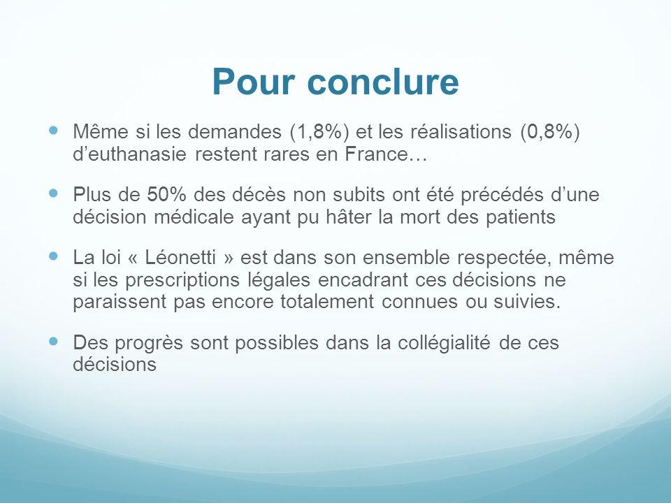 Pour conclure Même si les demandes (1,8%) et les réalisations (0,8%) d'euthanasie restent rares en France…