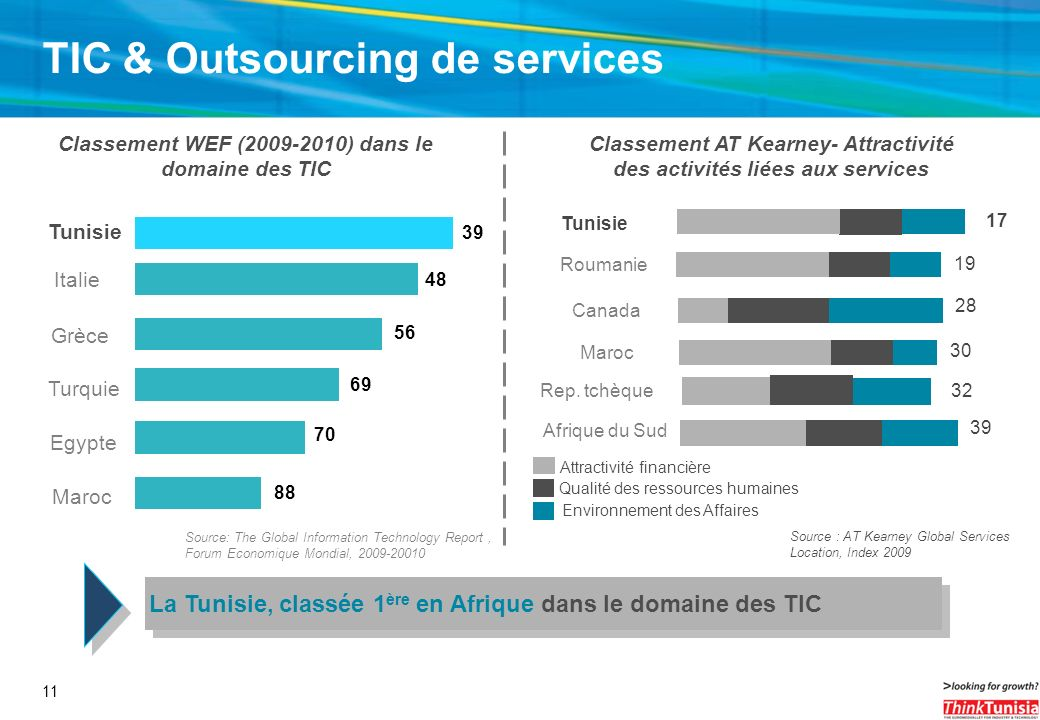 TIC & Outsourcing de services