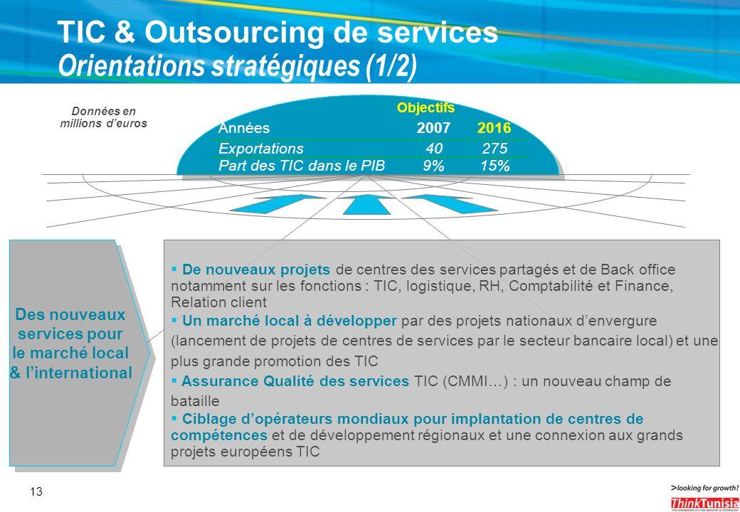 Des nouveaux services pour le marché local & l'international