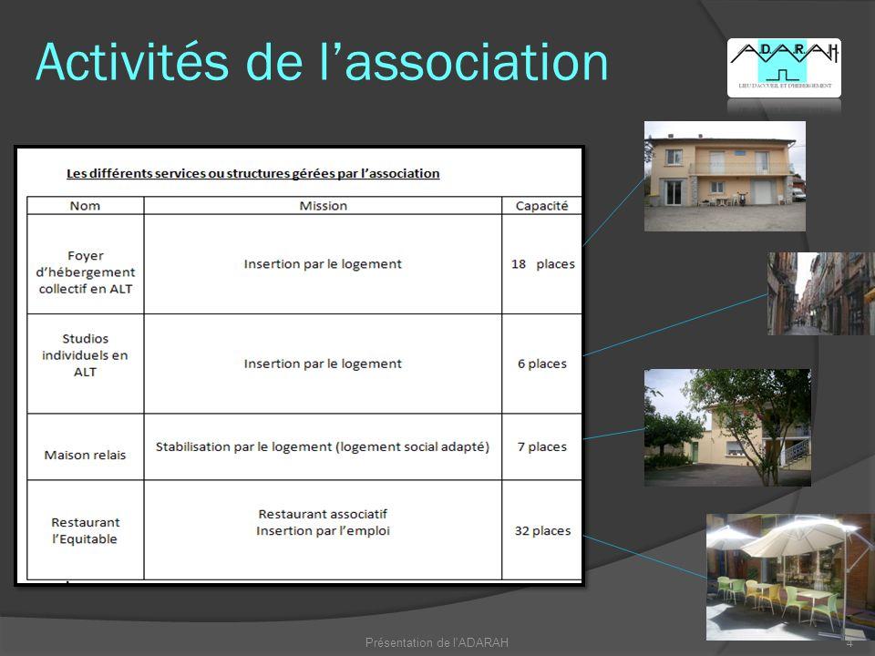 Activités de l'association