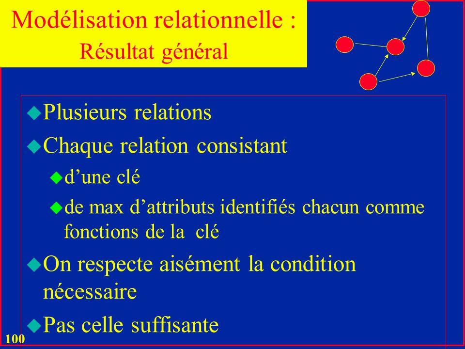 Modélisation relationnelle : Résultat général