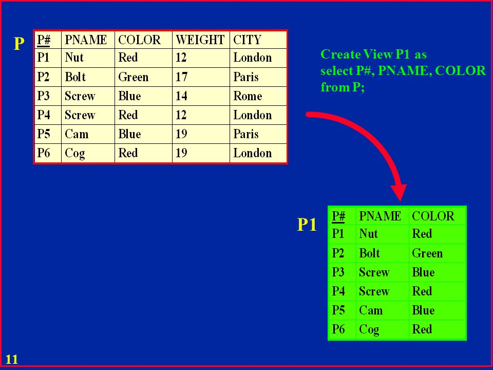 P Create View P1 as select P#, PNAME, COLOR from P; P1