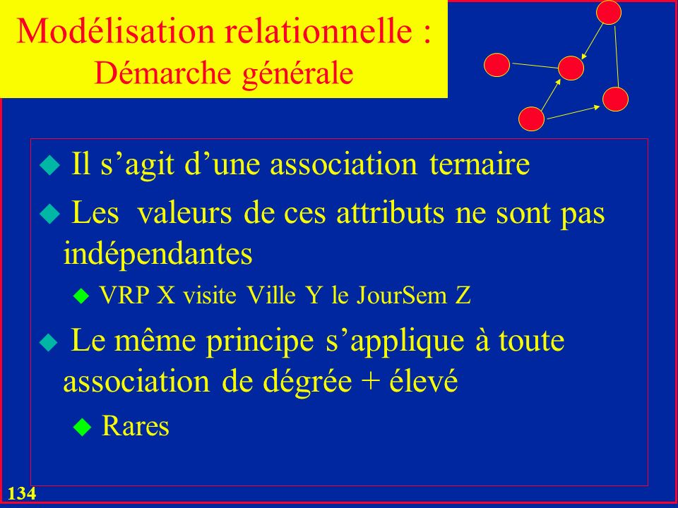 Modélisation relationnelle : Démarche générale