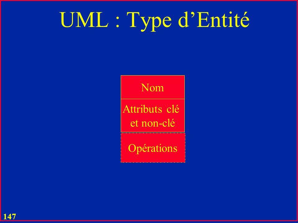 UML : Type d'Entité Nom Attributs clé et non-clé Opérations