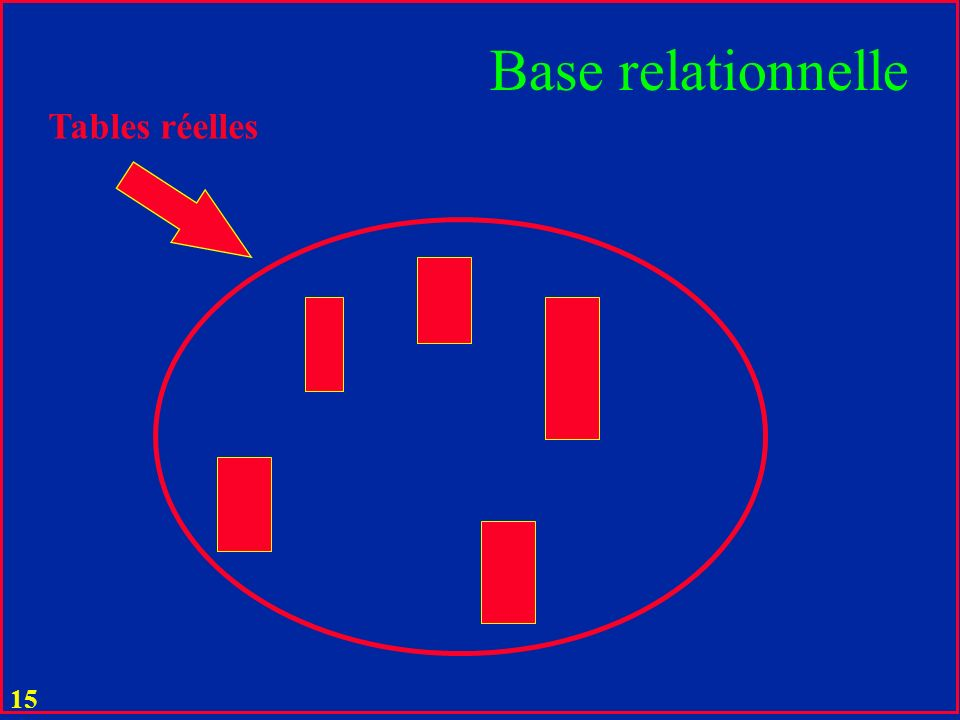 Base relationnelle Tables réelles