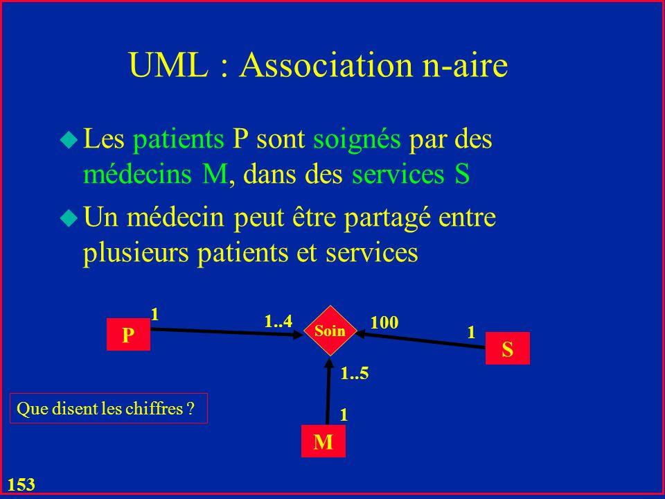 UML : Association n-aire
