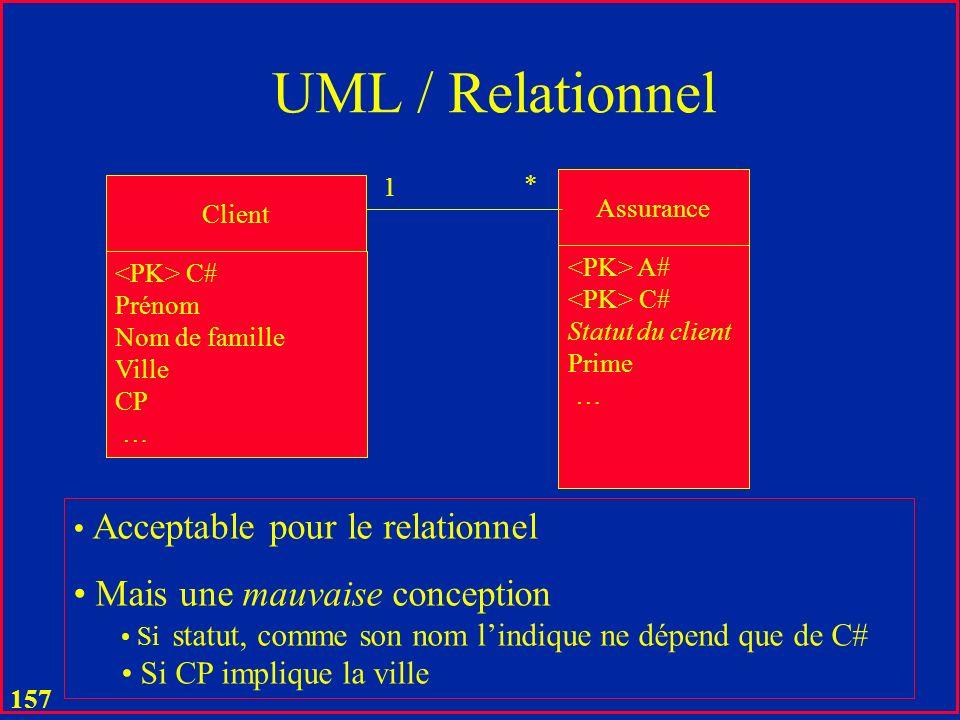 UML / Relationnel Mais une mauvaise conception