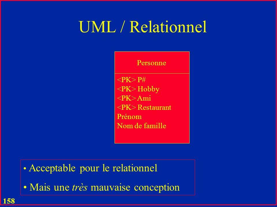 UML / Relationnel Mais une très mauvaise conception