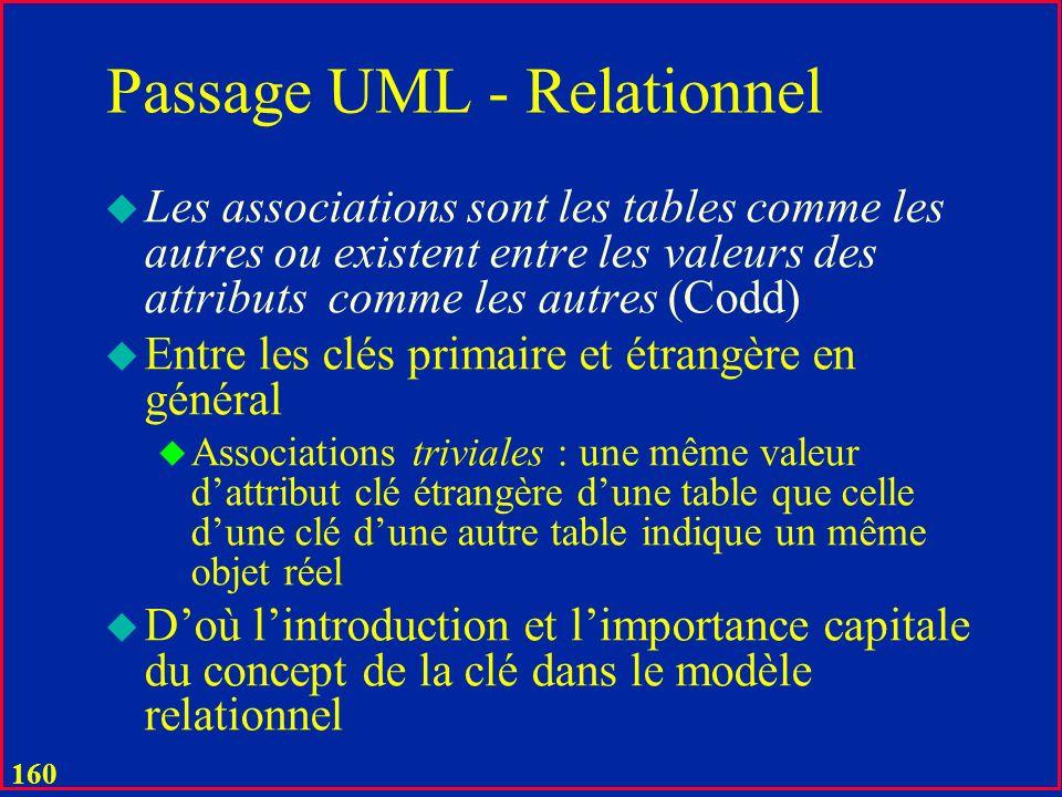 Passage UML - Relationnel