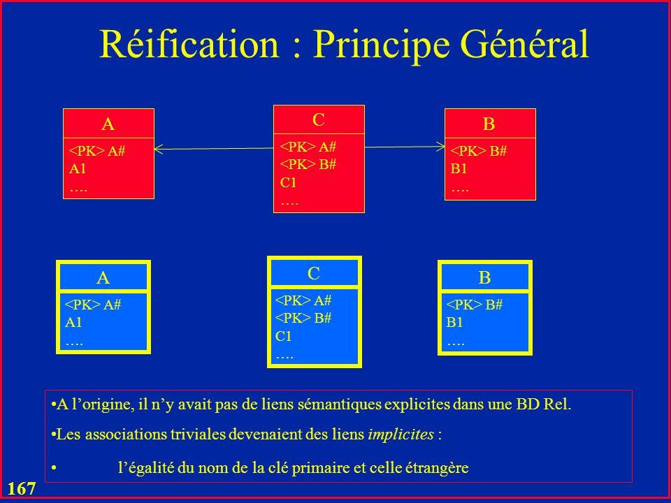 Réification : Principe Général