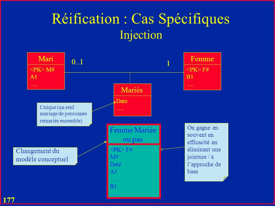 Réification : Cas Spécifiques Injection