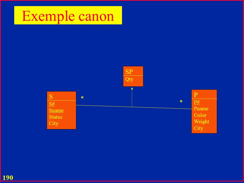 Exemple canon SP P S * * Qty P# S# Pname Sname Color Status Weight