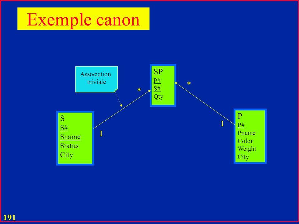 Exemple canon SP * * P S 1 1 S# Sname Status City Association P#