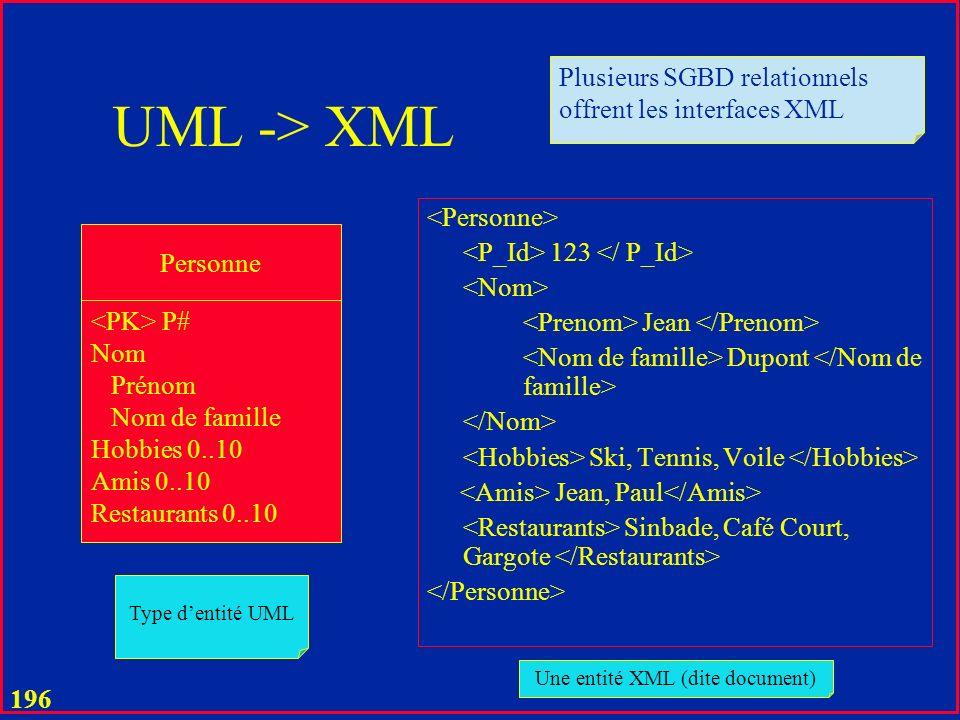 Une entité XML (dite document)