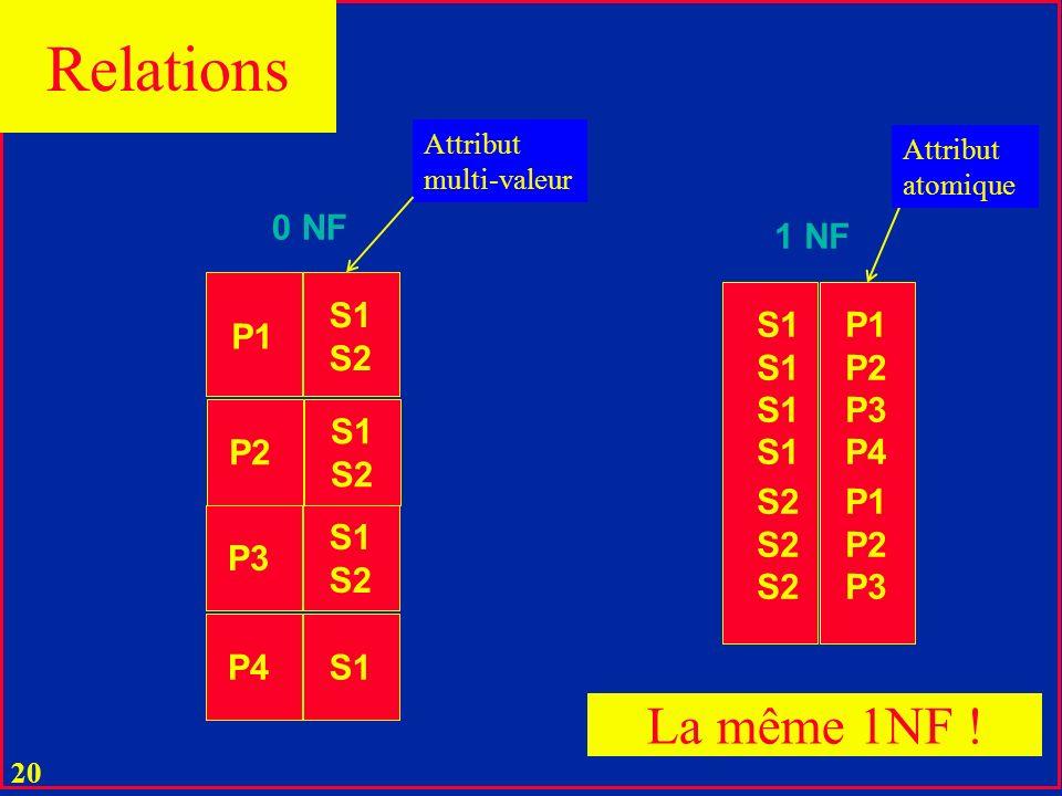Relations La même 1NF ! 0 NF 1 NF S1 S2 S1 P1 P2 P3 P4 P1 S1 S2 P2 S2