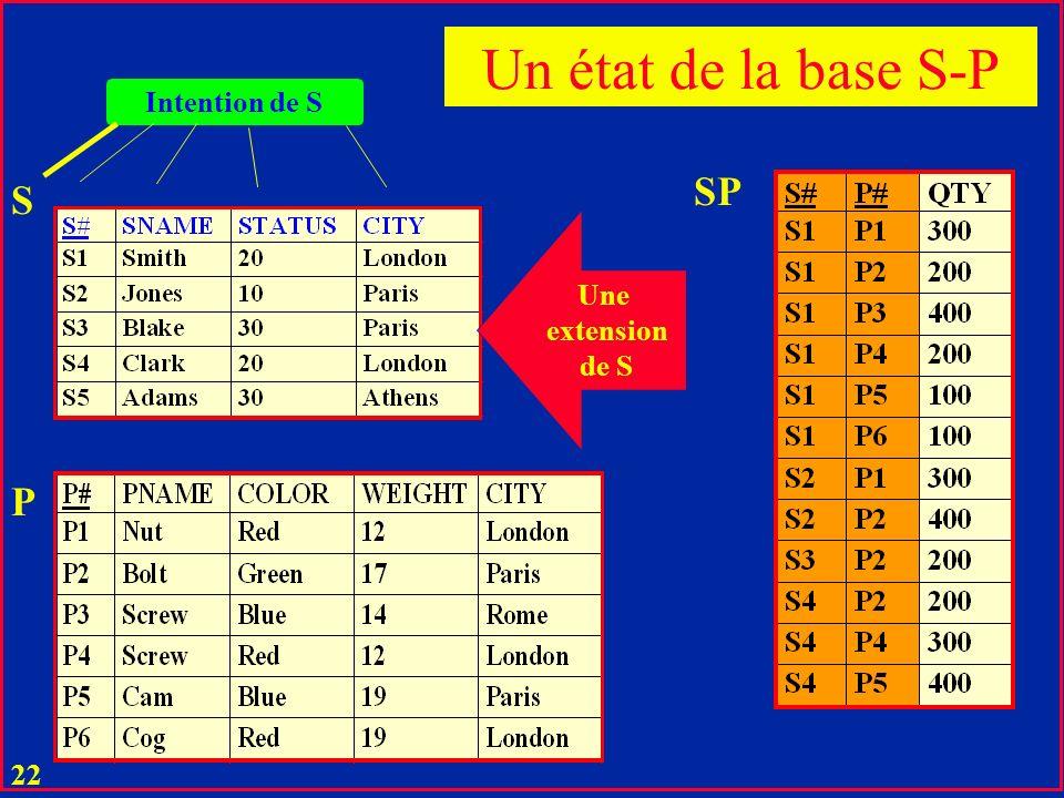 Un état de la base S-P Intention de S SP S Une extension de S P