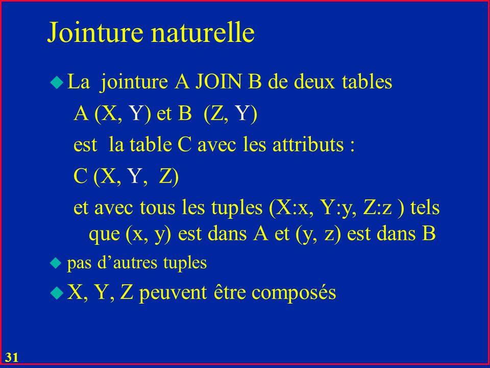 Jointure naturelle La jointure A JOIN B de deux tables