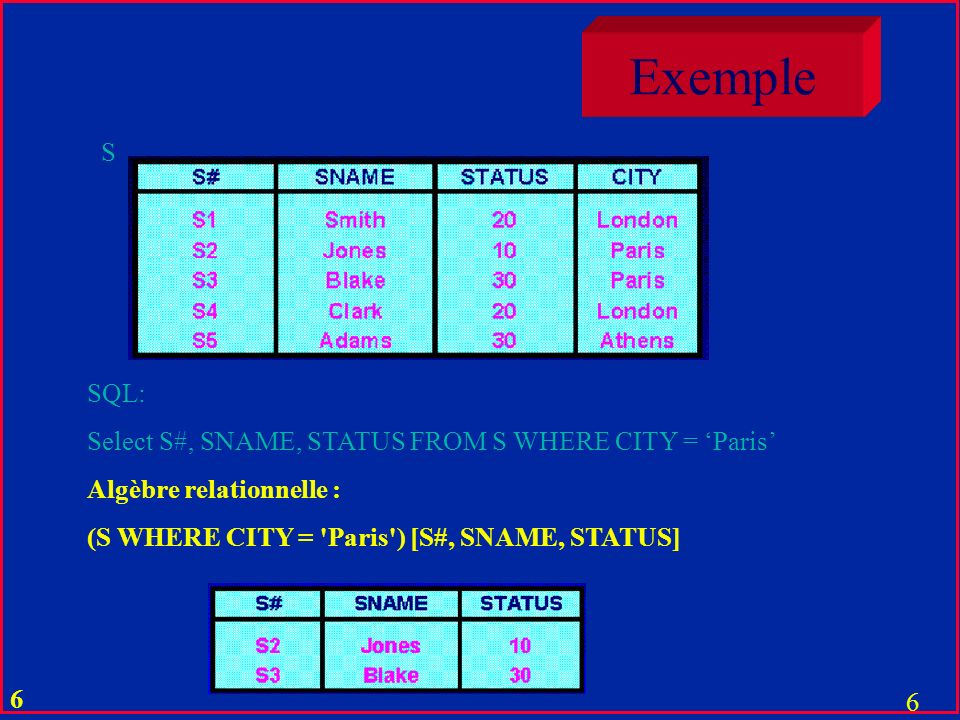 Exemple S SQL: Select S#, SNAME, STATUS FROM S WHERE CITY = 'Paris'