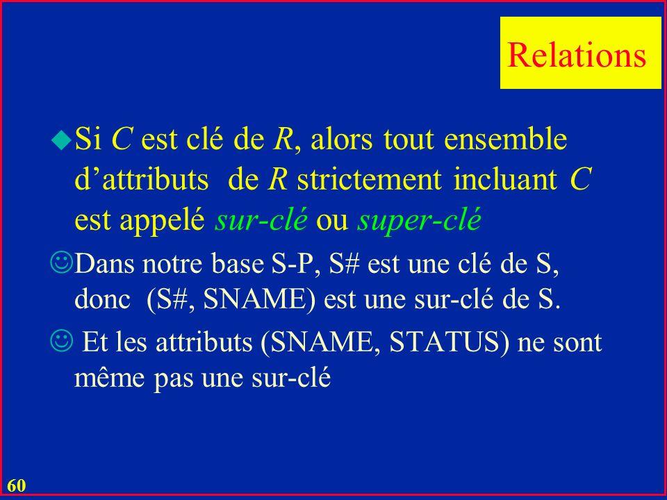 Relations Si C est clé de R, alors tout ensemble d'attributs de R strictement incluant C est appelé sur-clé ou super-clé.