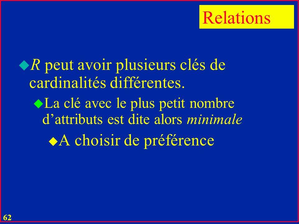 Relations R peut avoir plusieurs clés de cardinalités différentes.