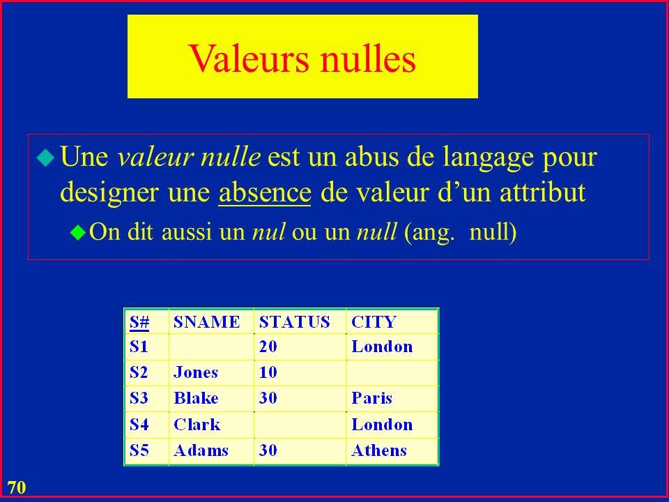 Valeurs nulles Une valeur nulle est un abus de langage pour designer une absence de valeur d'un attribut.