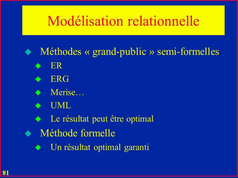 Modélisation relationnelle