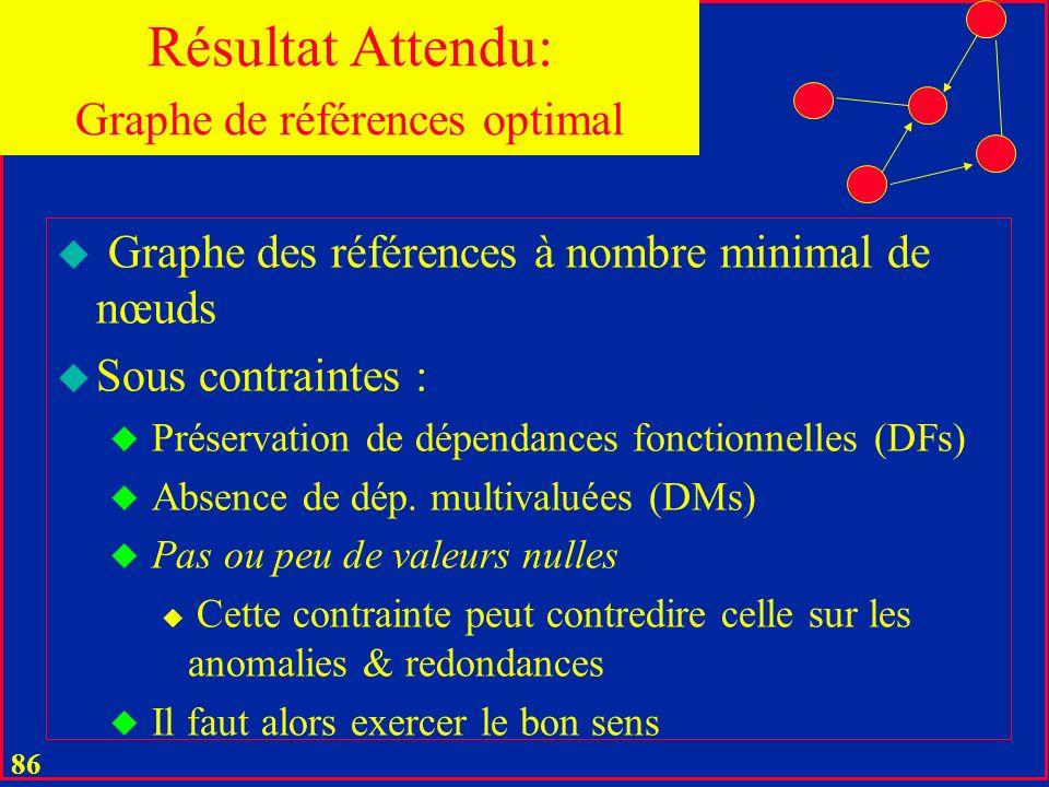 Graphe de références optimal