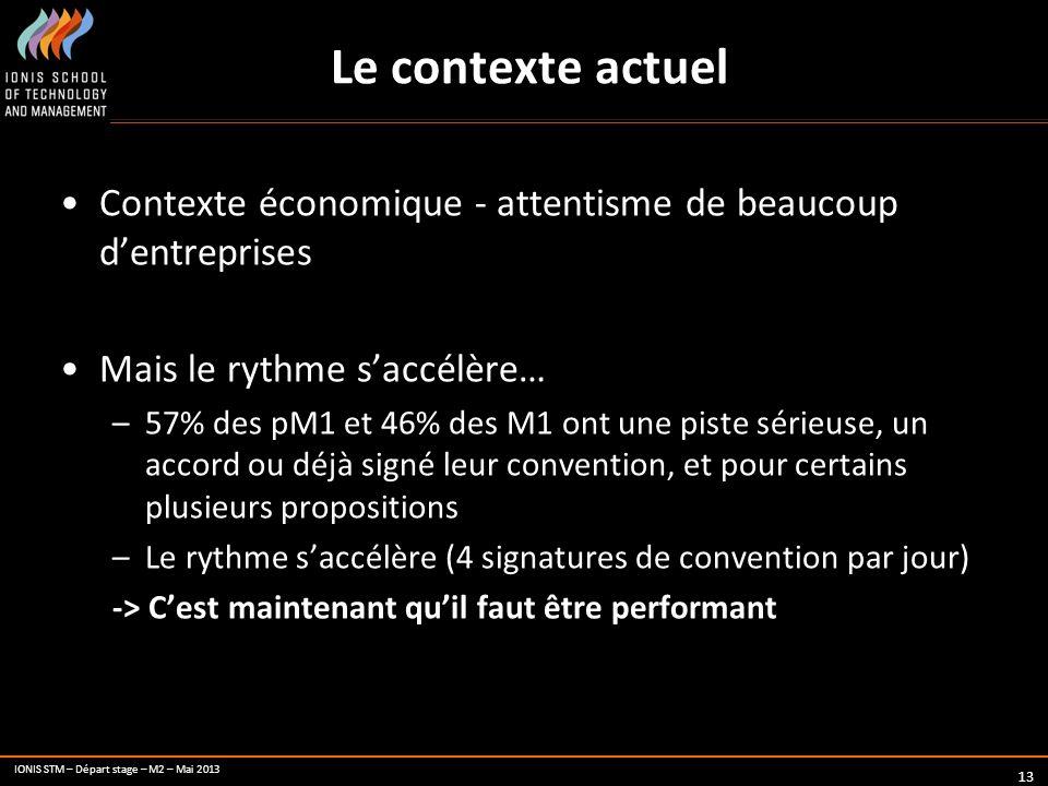 Le contexte actuel Contexte économique - attentisme de beaucoup d'entreprises. Mais le rythme s'accélère…