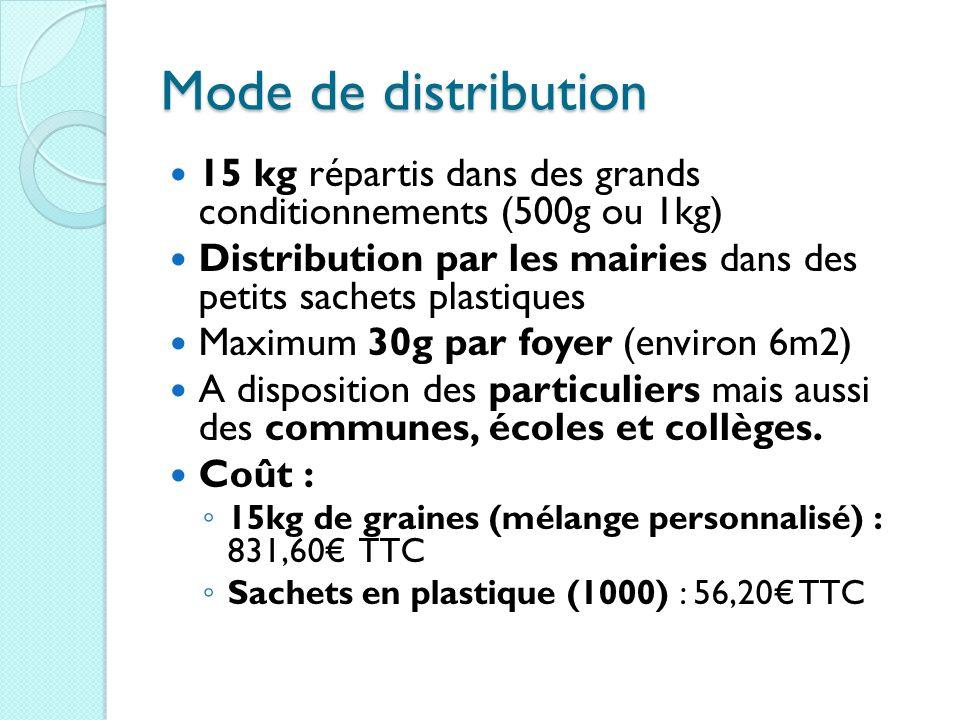 Mode de distribution 15 kg répartis dans des grands conditionnements (500g ou 1kg) Distribution par les mairies dans des petits sachets plastiques.