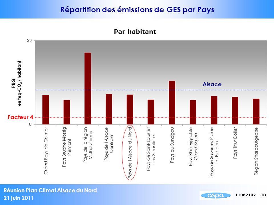 Répartition des émissions de GES par Pays