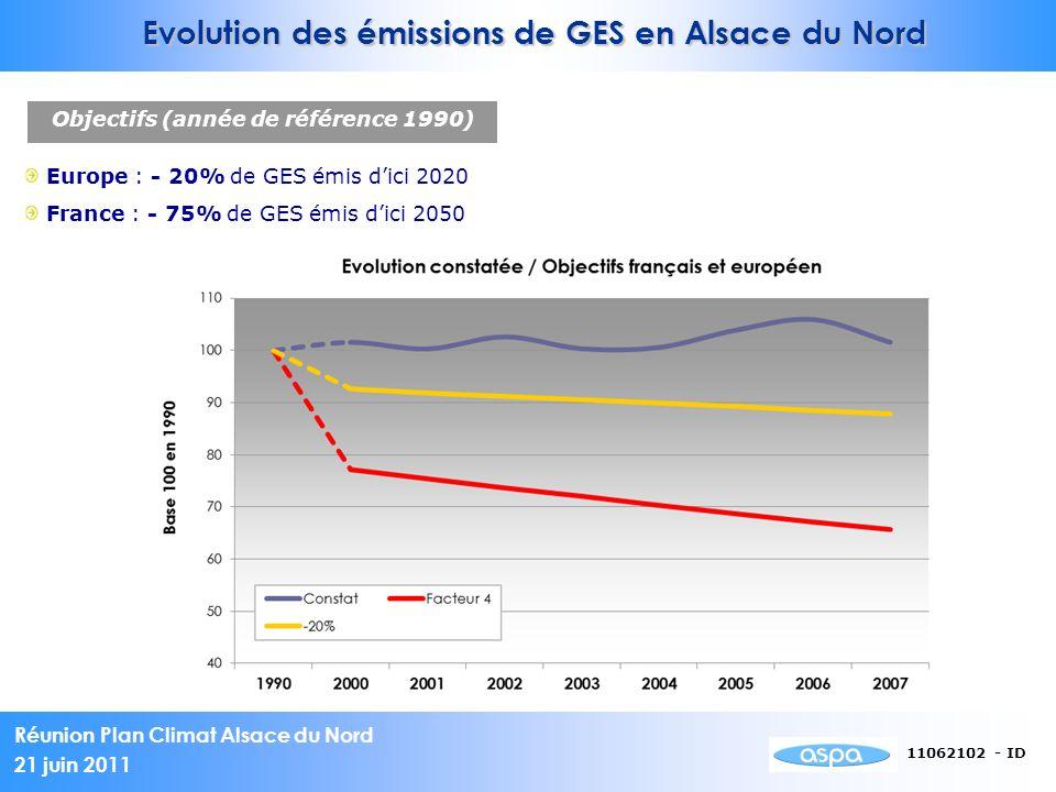 Evolution des émissions de GES en Alsace du Nord