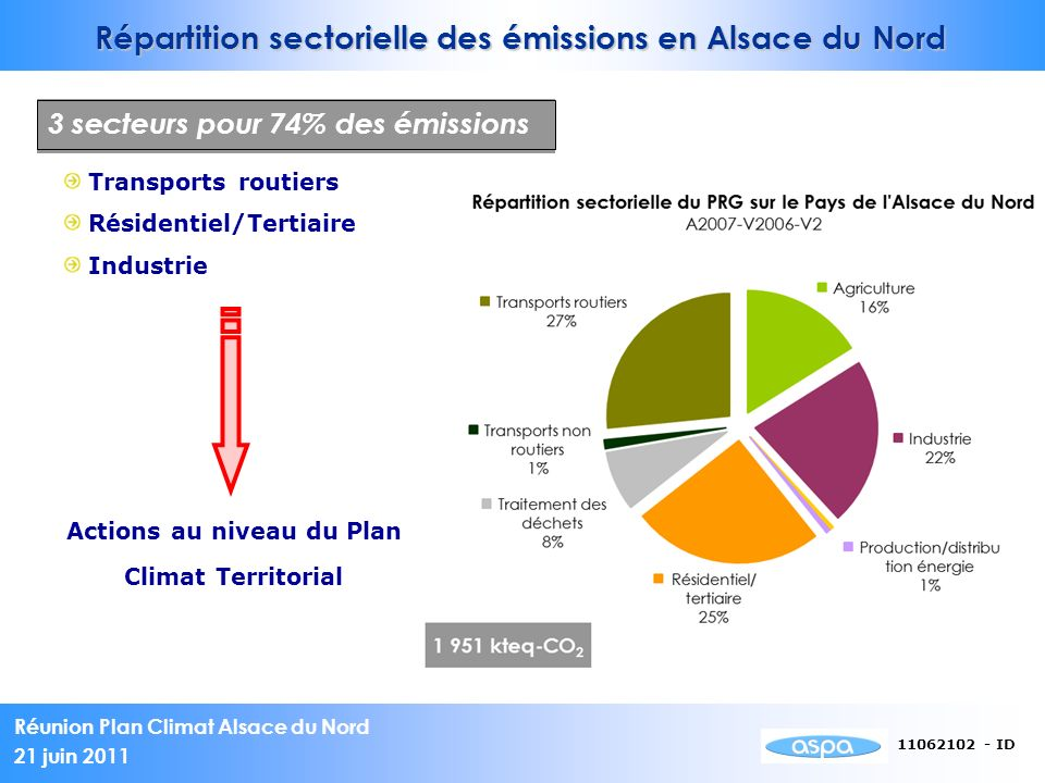 Répartition sectorielle des émissions en Alsace du Nord