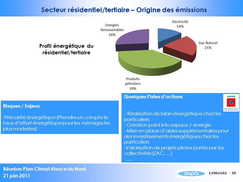 Profil énergétique du résidentiel/tertiaire
