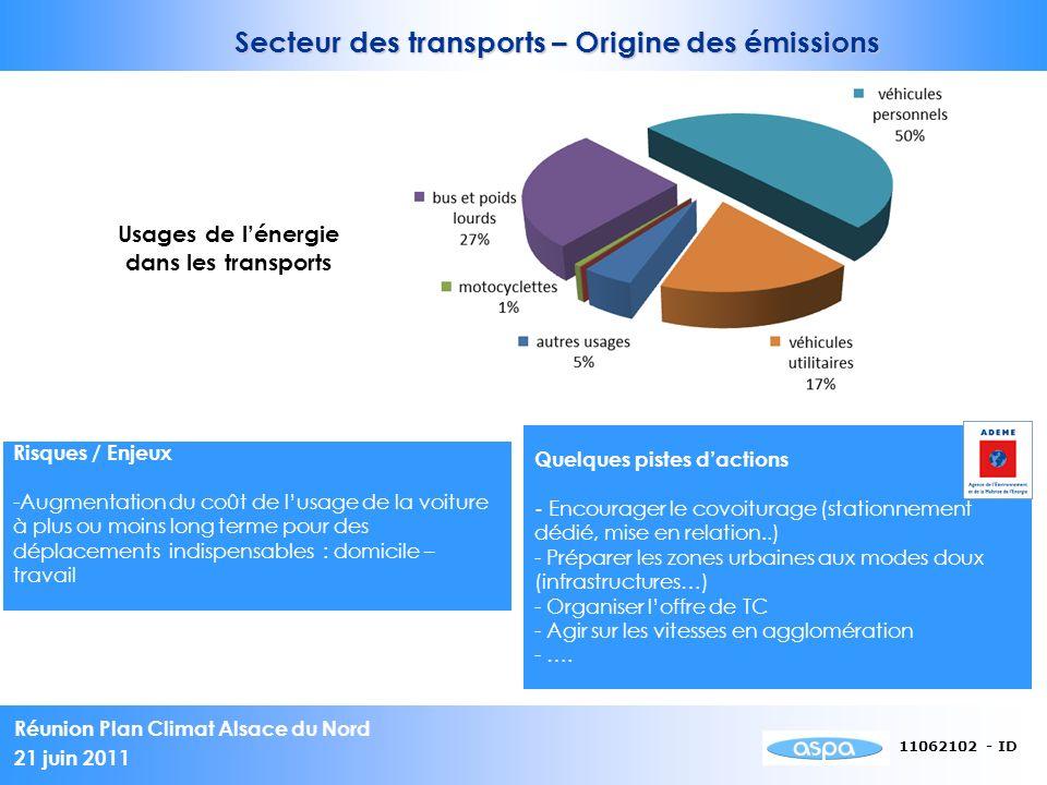 Usages de l'énergie dans les transports