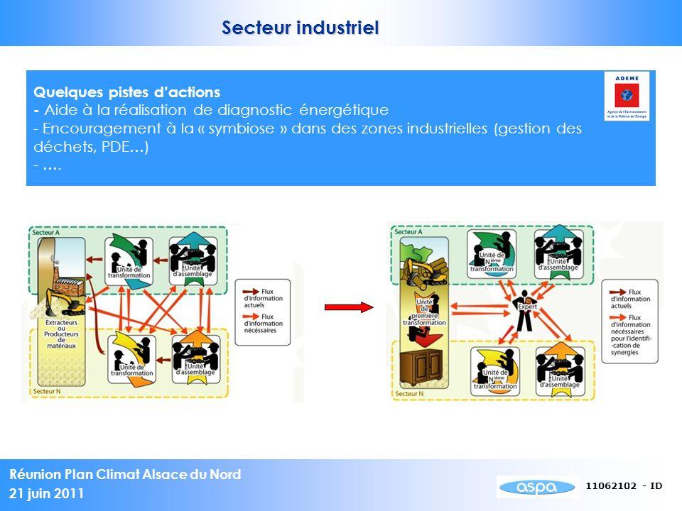 Secteur industriel Quelques pistes d'actions