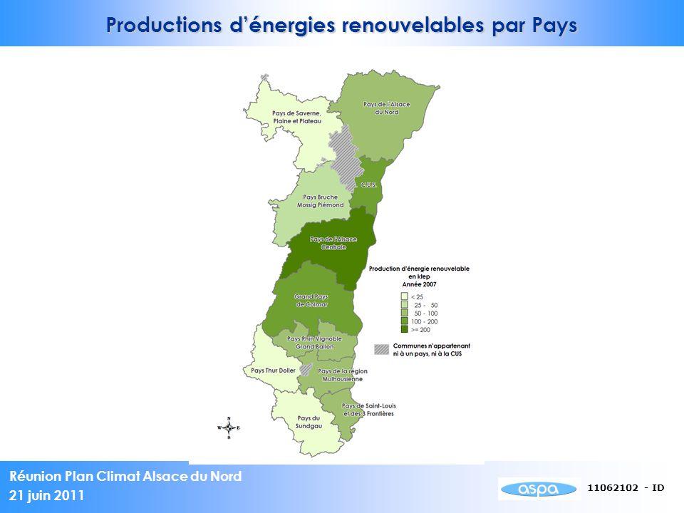 Productions d'énergies renouvelables par Pays
