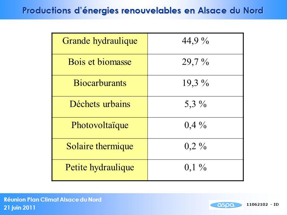 Productions d'énergies renouvelables en Alsace du Nord