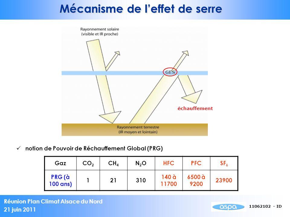 Mécanisme de l'effet de serre