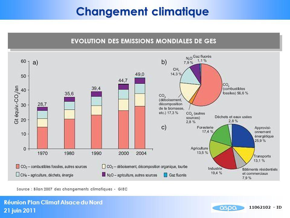 Changement climatique EVOLUTION DES EMISSIONS MONDIALES DE GES