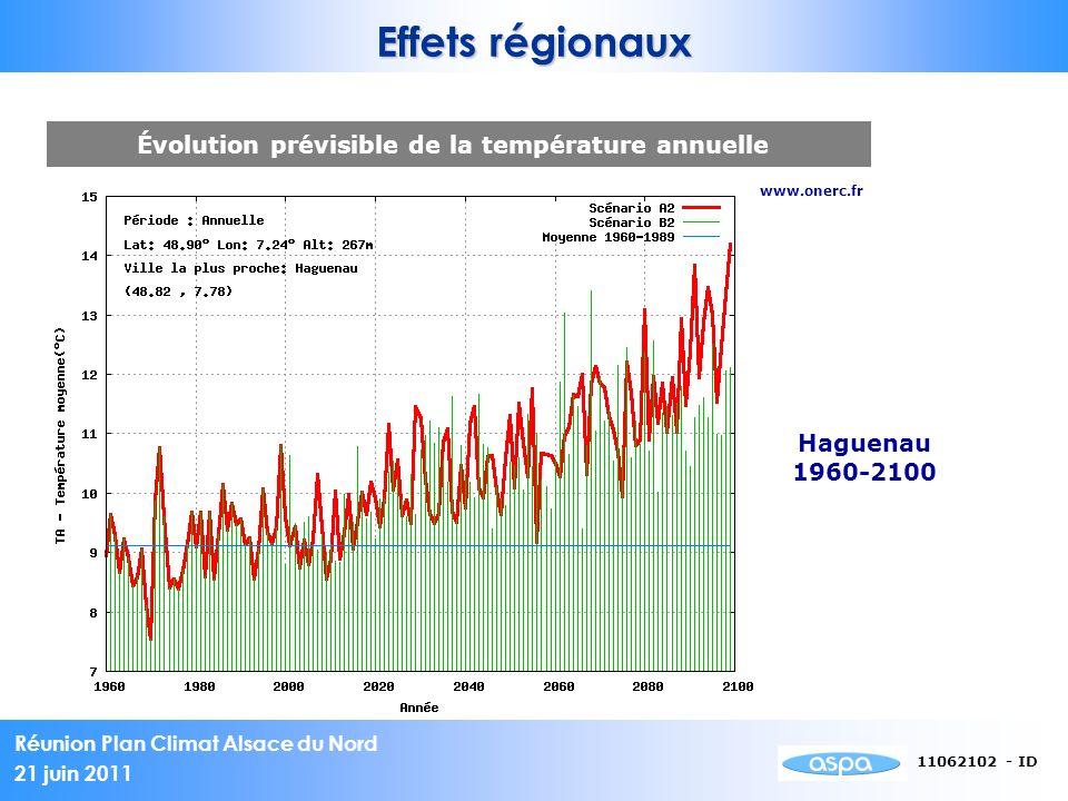 Évolution prévisible de la température annuelle