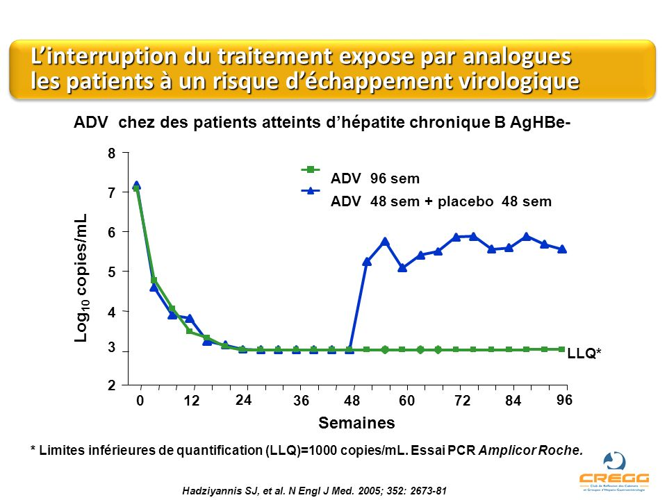 L'interruption du traitement expose par analogues les patients à un risque d'échappement virologique