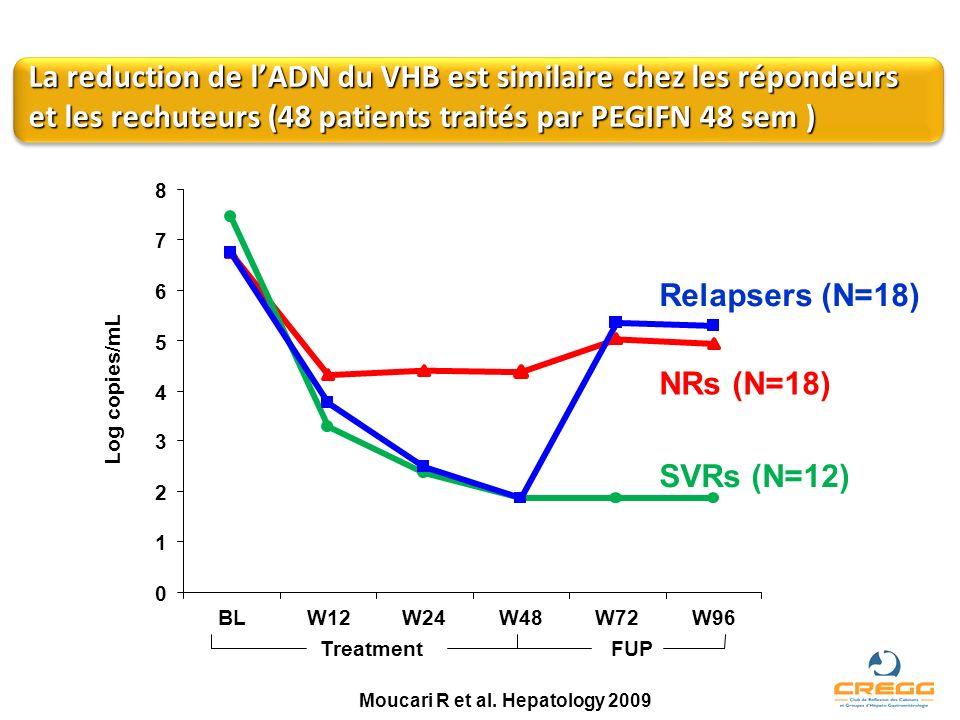 La reduction de l'ADN du VHB est similaire chez les répondeurs et les rechuteurs (48 patients traités par PEGIFN 48 sem )