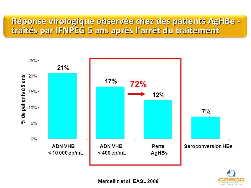 Réponse virologique observée chez des patients AgHBe - traités par IFNPEG 5 ans après l'arrêt du traitement