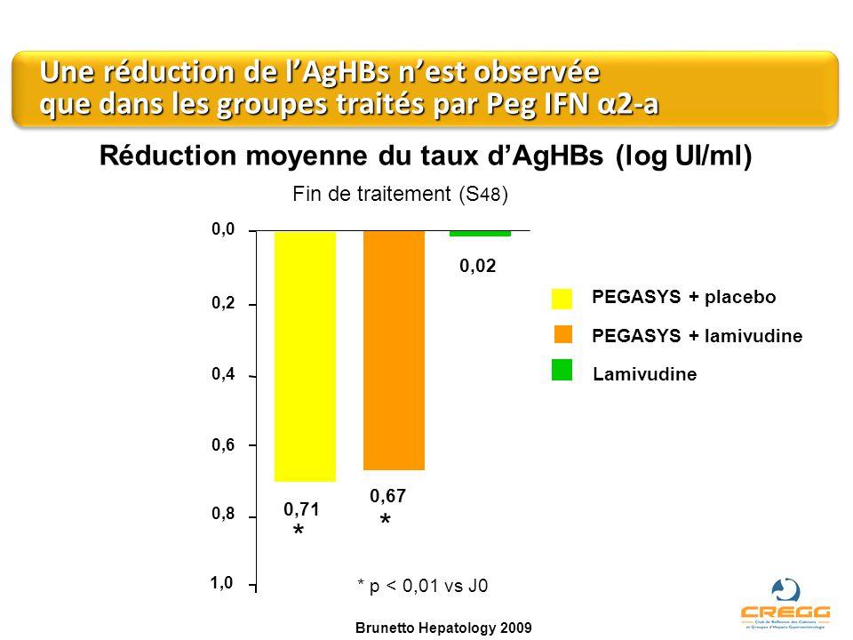 Une réduction de l'AgHBs n'est observée que dans les groupes traités par Peg IFN α2-a