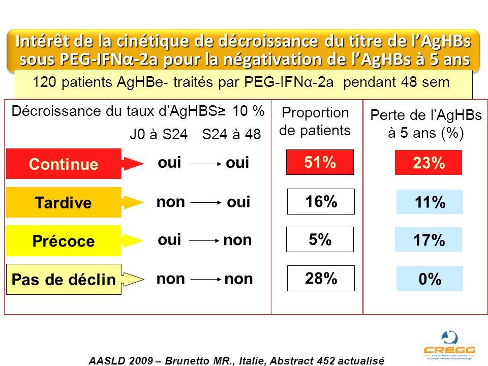 Décroissance du taux d'AgHBS≥ 10 %
