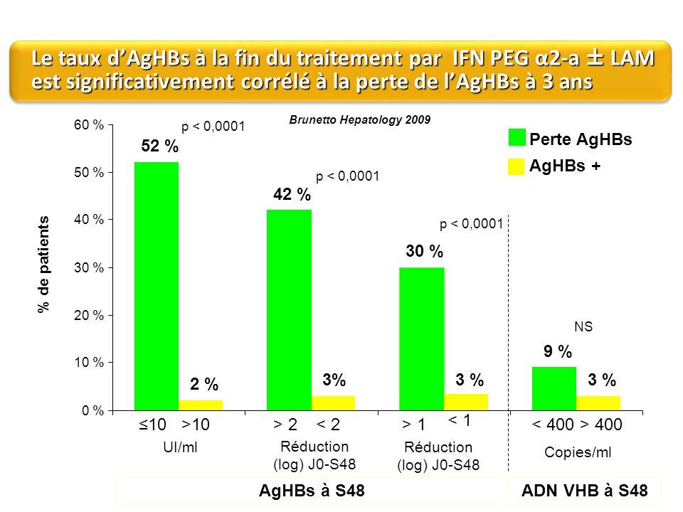 Le taux d'AgHBs à la fin du traitement par IFN PEG α2-a ± LAM est significativement corrélé à la perte de l'AgHBs à 3 ans