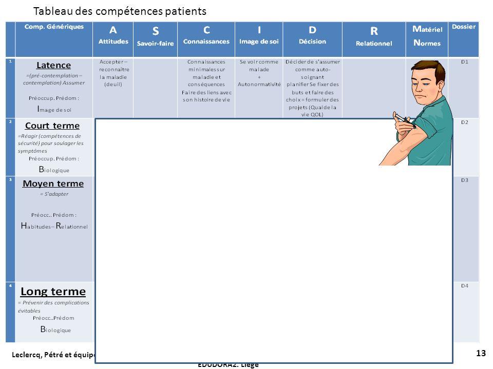 Tableau des compétences patients