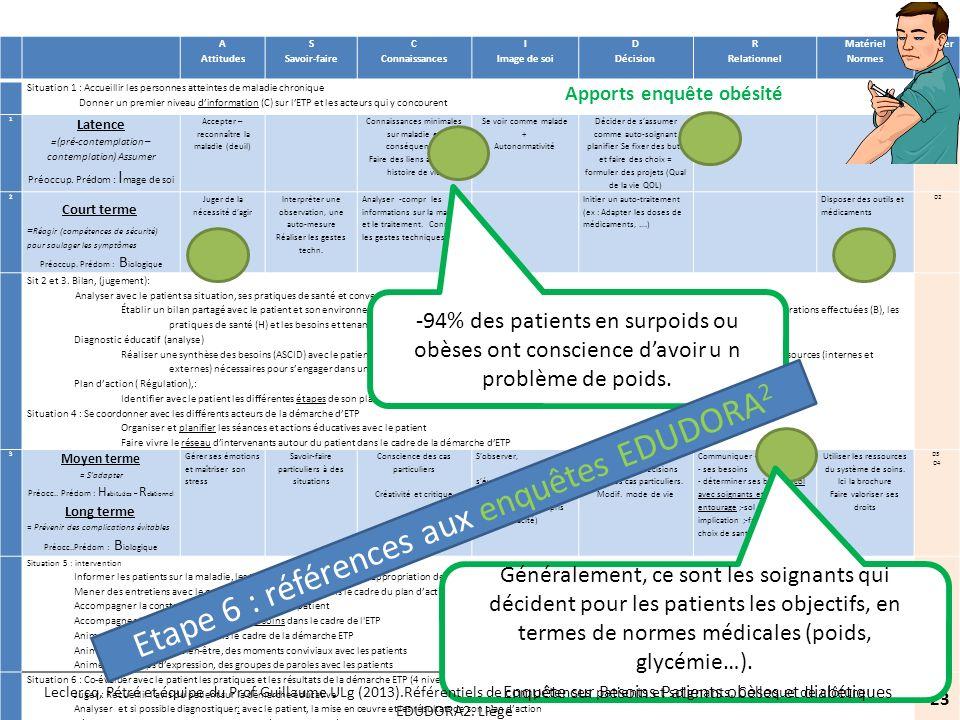 Etape 6 : références aux enquêtes EDUDORA2