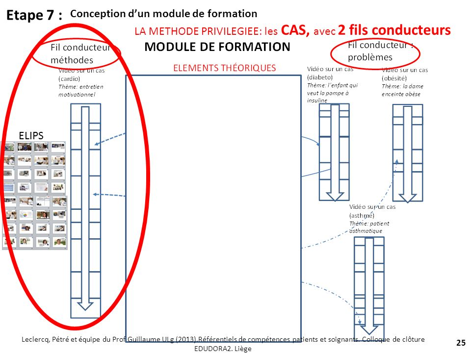 Etape 7 : Conception d'un module de formation