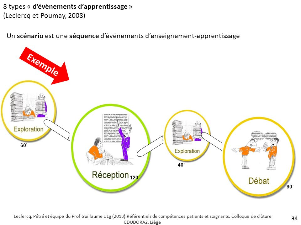 Exemple 8 types « d'évènements d'apprentissage »